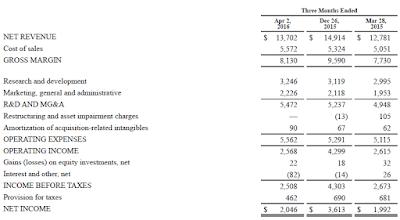 Intel, Q1, 2016, financial statement