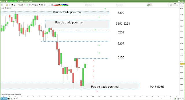 Plan de trade1 #cac40 [28/03/18]