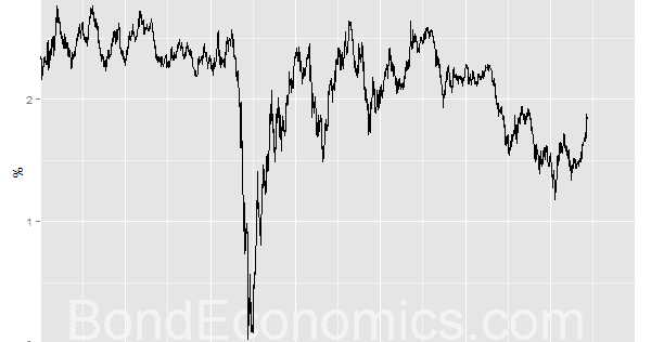 Bond Economics: Fiscal Policy Trumps Monetary Policy