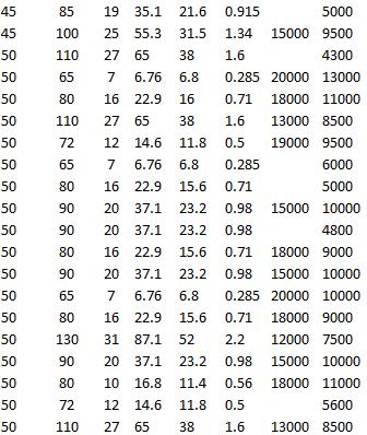 SKF 62210-2RS1, SKF 6310-RS1, SKF 6010-RZ, SKF 63010-2RS1, SKF 6210-2RZ, SKF 6010-RS1, SKF 6210-2Z, SKF 6210 M