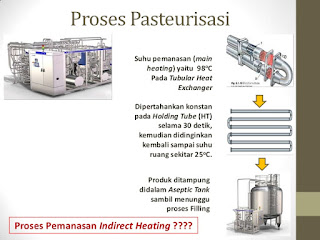 proses Pasteurisasi susu cair segar