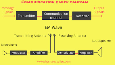 Antenna communication system,
