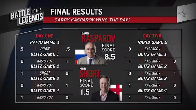 Kasparov y Shor se enfrentaron en el 2015