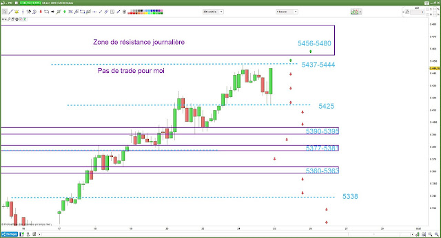 Matrice de trading #cac40 $cac pour 25/05/18]