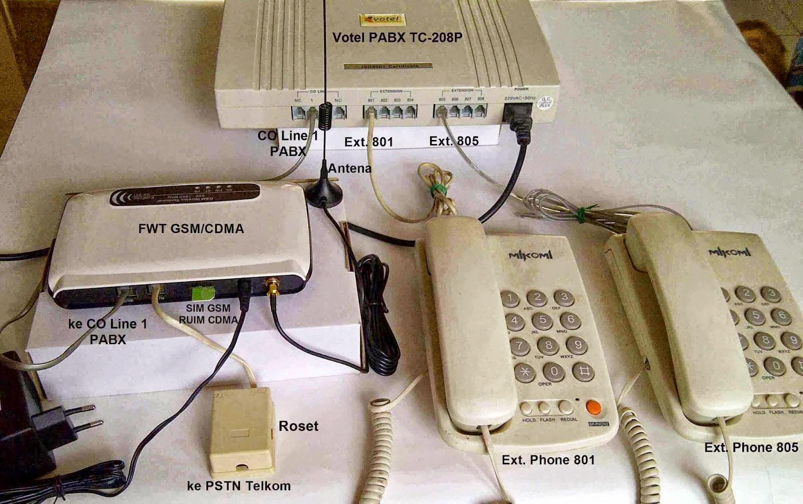 Ulasan Seputar Sistem Telepon PABX dan Jenisnya yang Bisa Dipilih
