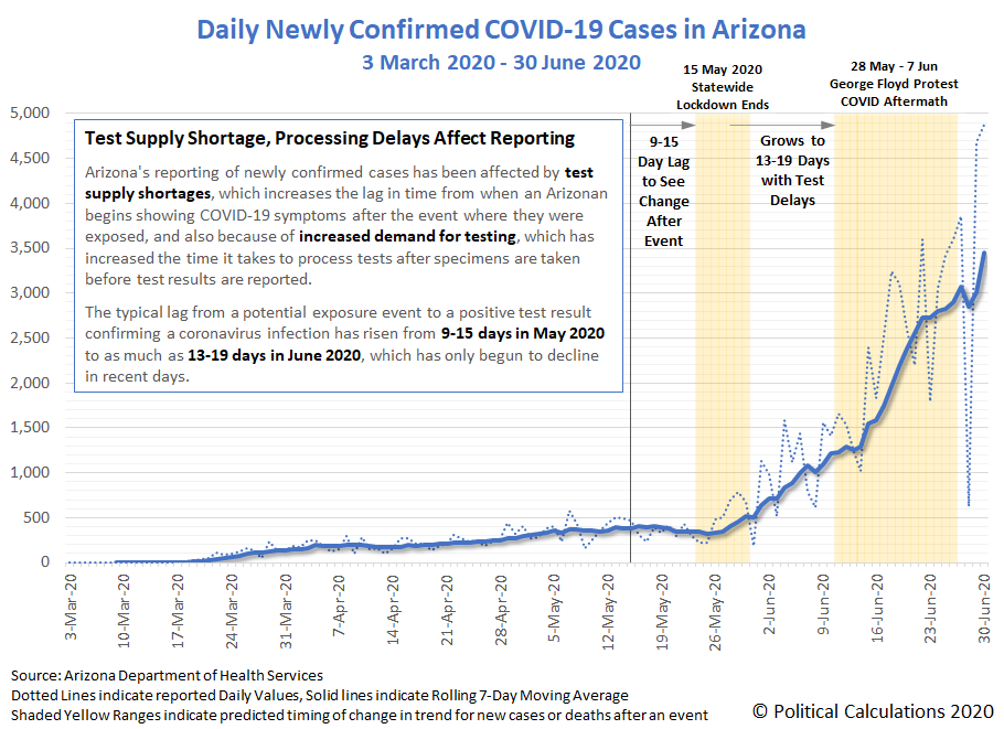 Daily Newly Confirmed COVID-19 Cases in Arizona, 3 March 2020 - 30 June 2020