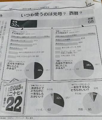 元号 西暦 アンケート 朝日新聞 be
