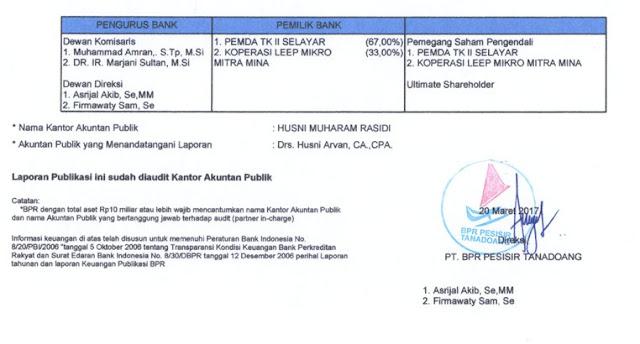 LAPORAN ,PUBLIKASI, TRIWULAN, IV, 2016, PT. BPR PESISIR TANADOANG