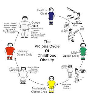 Berat Badan, Tinggi Badan, Suhu