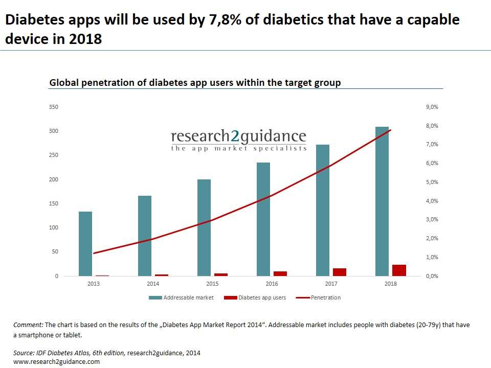 Diabetes App Market Report 2014