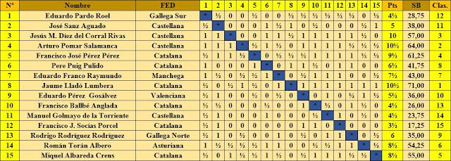 Clasificación por orden del sorteo inicial del XXI Campeonato de España de Ajedrez 1956
