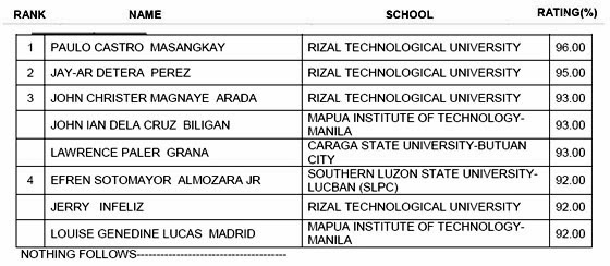 List Of Passers Top 4 For March 2014 Electronics Technician Et Licensure Exam Balita Boss