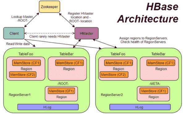 HBase Tutorial - Apache HBase Architecture