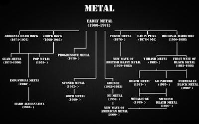 El árbol de Familia del Metal