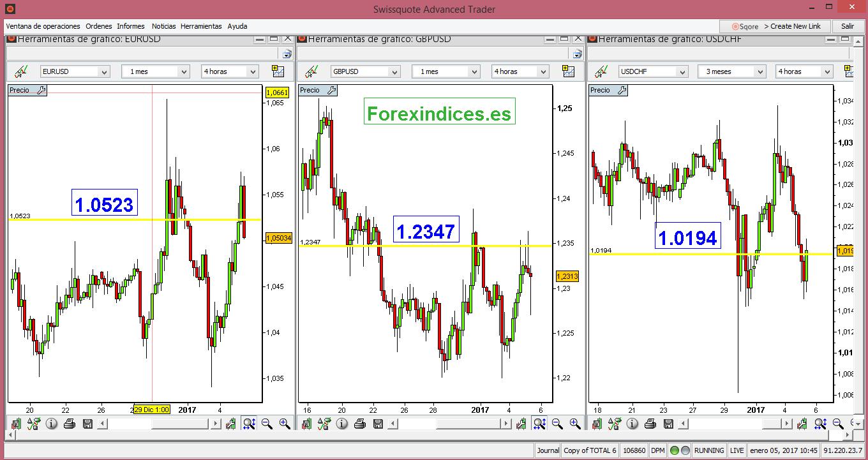 Forex indices.es