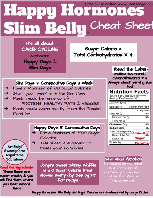 what is happy belly diet plan