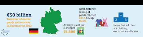圖說: 德國電商市場基本資料,圖片來源: Ecommerce Europe