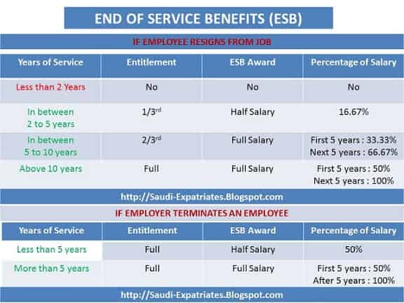 CALCULATE END OF SERVICE BENEFITS IN SAUDI ARABIA