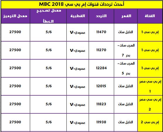 تردد قنوات إم بي سي 2018 MBC الجديد علي جميع الاقمار الصناعيه واخر التحديثات