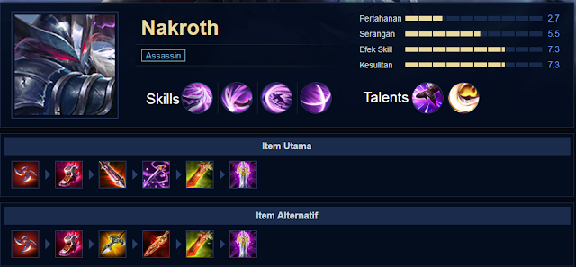 Build Hero nakroth