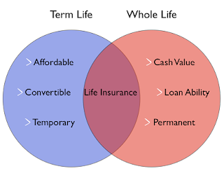 Life Insurance vs. Whole Life Insurance Discussions