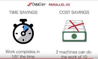 Parallel I/O Processing in Minuten erklärt