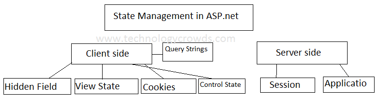 State Management in ASP.net