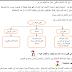 ملخص درس (شبكات الاتصال) للصف العاشر الفصل الأول + مراجعة محلولة للوحدة الأولى
