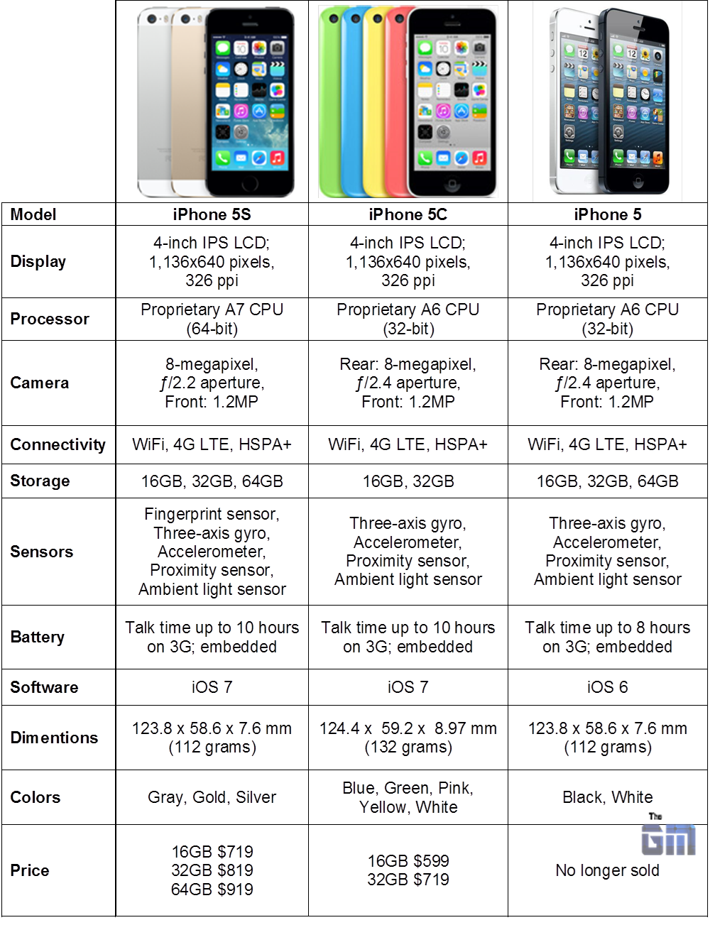iphone 5s vs 5c specs apple iphone 5s vs iphone 5c vs iphone 5 specs 17516