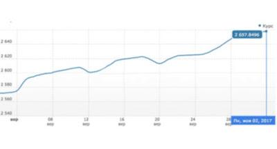 Національна валюта за місяць подешевшала майже на 1 грн/$