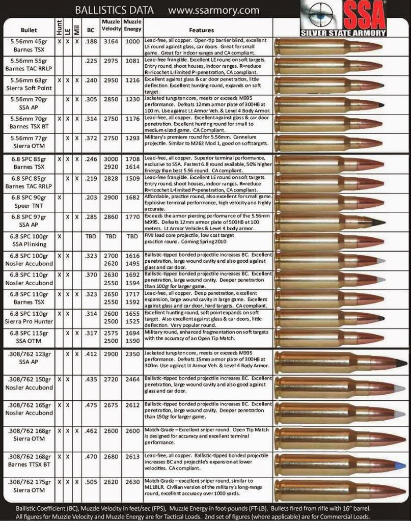 Detailed Rifle Ammo Chart 5.56, 6.8 SPC, .308