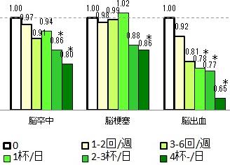 図:緑茶と脳卒中