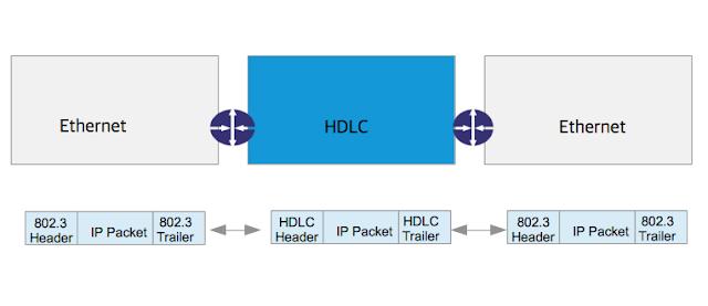 IP packet travel LAN and WAN