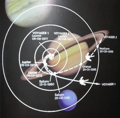 Trayectorias de las sondas Voyager