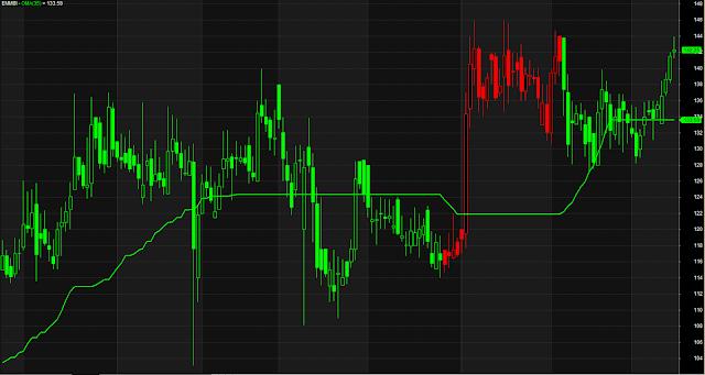 Single Indicator Trend Line