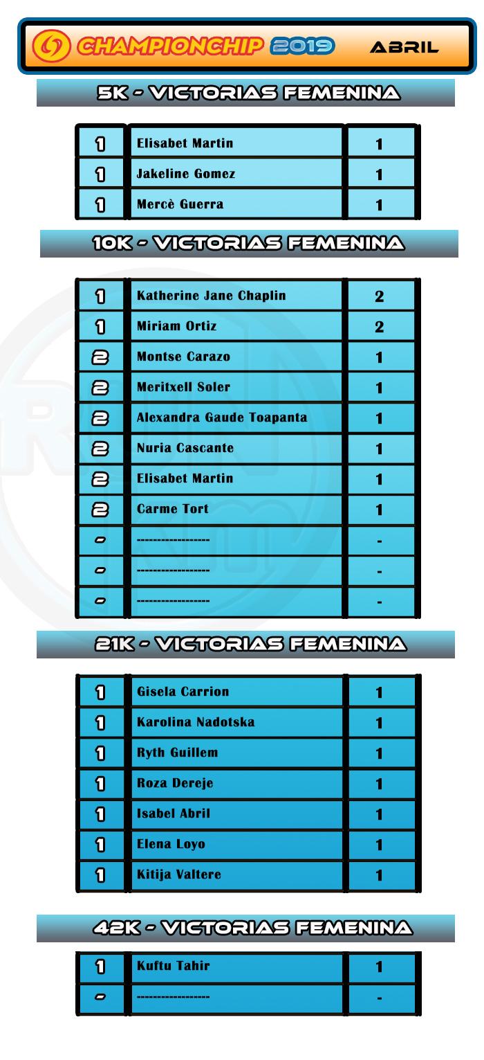Ranking Victorias Femenina - ABRIL