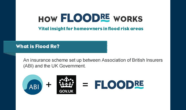 How Does Flood Re Works