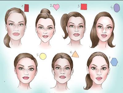 Cara Memahami Karakter ( Kepribadian ) dari Bentuk dan Warna Muka