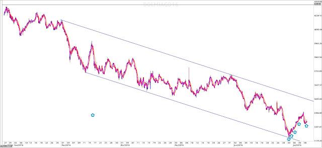 gráfico dólar futuro
