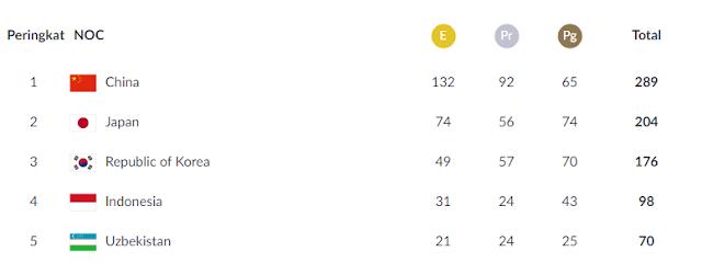 Akhir Perolehan Medali Emas Asian Games 2018