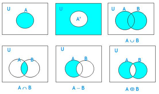 Irisan dan gabungan dua himpunan materi latihan soal matematika irisan dan gabungan dua himpunan ccuart Gallery