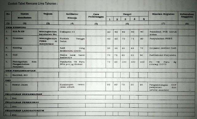 Tabel Rencana Lima Tahunan