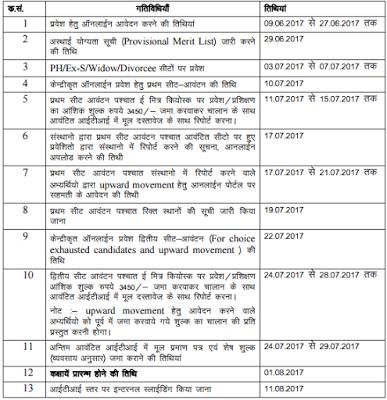 Rajasthan ITI Dates