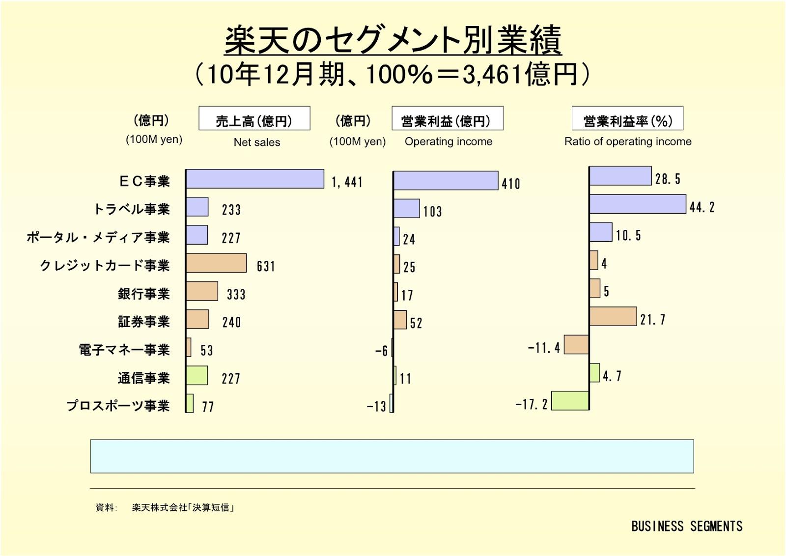 楽天株式会社のセグメント別業績