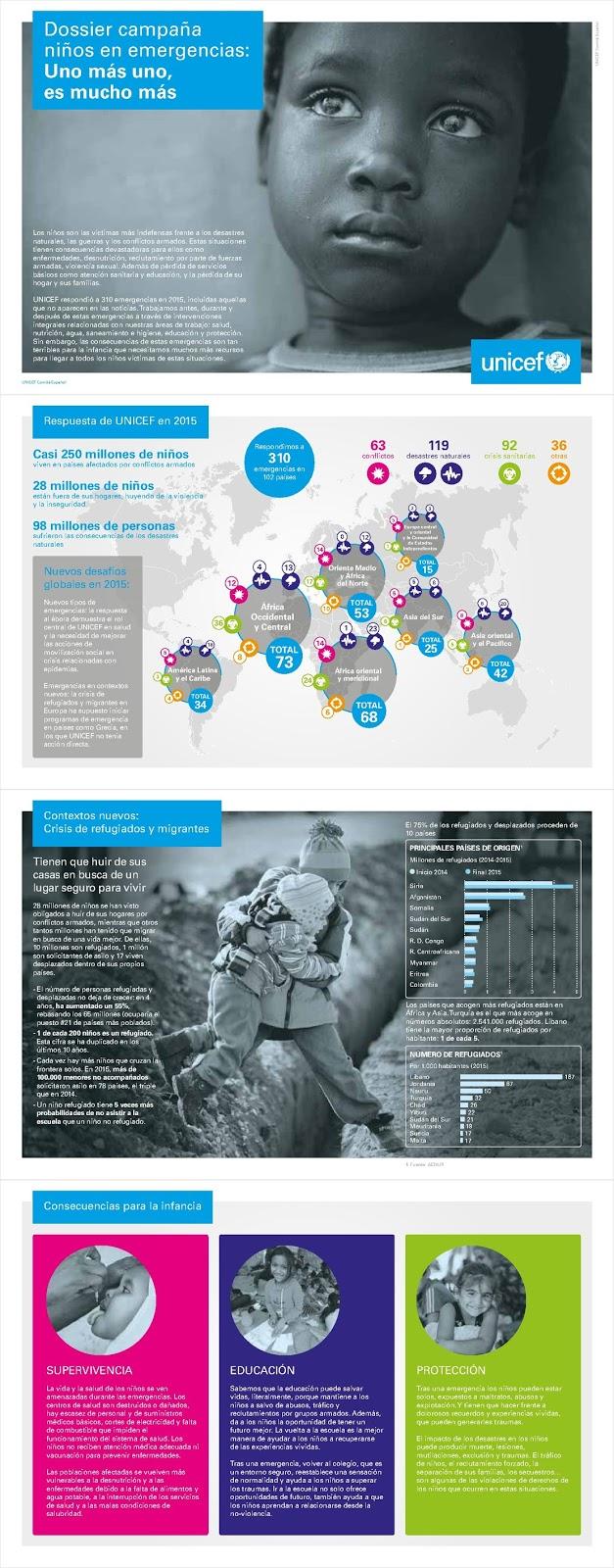 """Campaña Niños en Emergencia 2016:  """"Uno más uno, es mucho más"""""""
