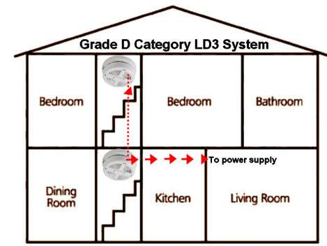Arindam Bhadra Fire Safety Fire Alarm Design Category