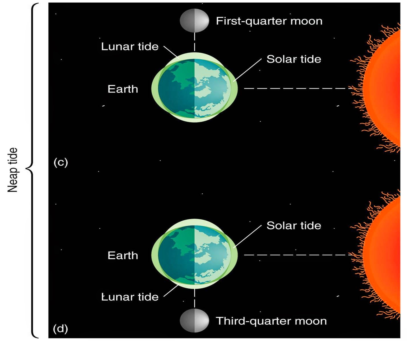 India Wave Tides Moon And Earth S Phenomenal Changes