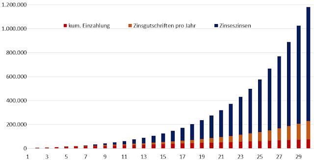 Zinseszinseffekt macht aus 75.600 EUR rund 1,18 Mio. EUR
