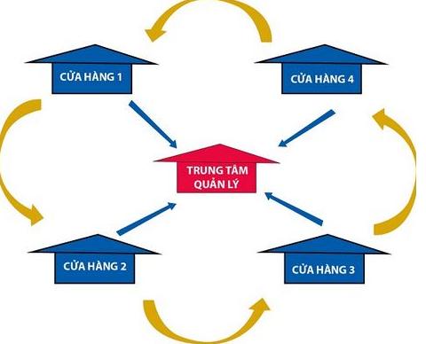 Hướng dẫn xây dựng quản lý vận hành siêu thi thị | chuỗi siêu thị mini