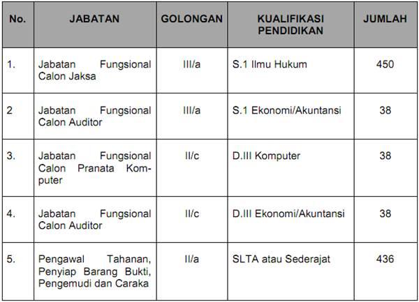Informasi Lowongan Kejaksaan 2013 Lowongan Kerja Agustus 2016 Terbaru Info Cpns 2016 Kerja 2013 Lowongan Kerja Kejaksaan Republik Indonesia September 2013